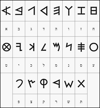Yiddish and Hebrew Biblical Fonts